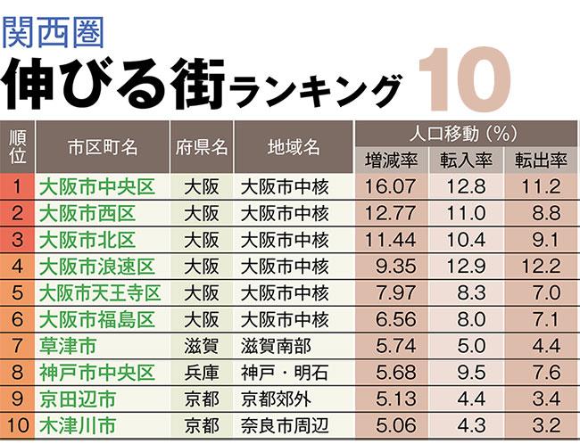 「伸びる街ランキング関西編」3位は大阪市北区、2位は西区、1位は?