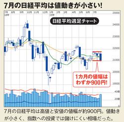 7月の日経平均株価は値動きが小さかった!