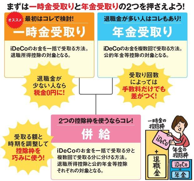 iDeCoの受け取り方の3つの種類とは?