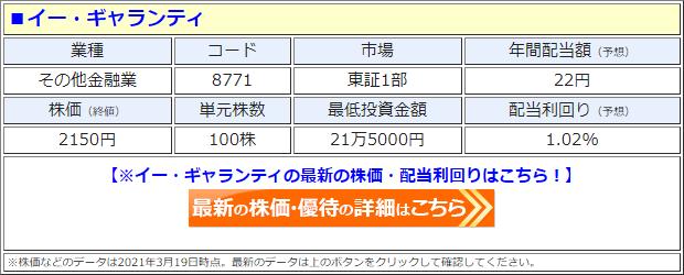 イー・ギャランティ(8771)の株価
