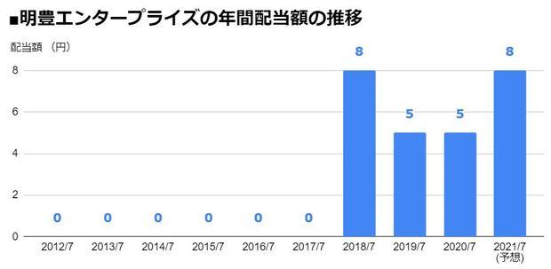 明豊エンタープライズ(8927)の年間配当額の推移
