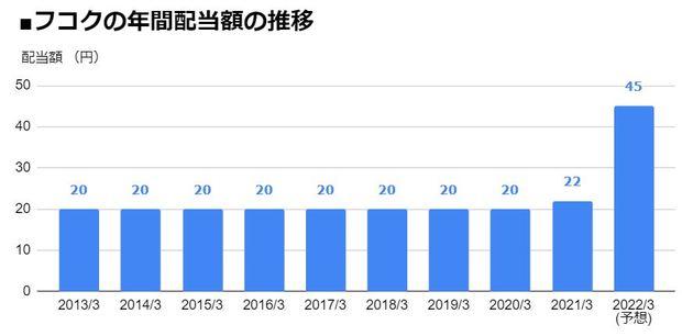 フコク(5185)の年間配当額の推移