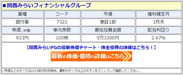 関西みらいフィナンシャルグループ(7321)の最新の株価