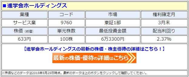 進学会ホールディングス(9760)の最新の株価