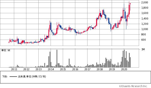 E・Jホールディングス(2153)の株価チャート