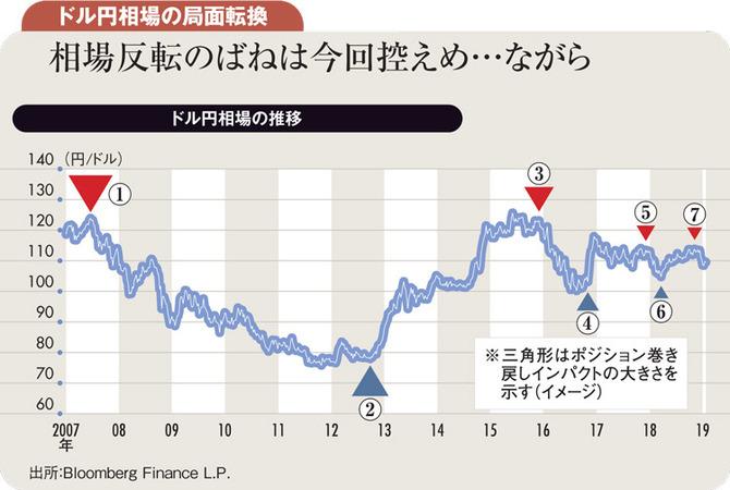 ドル円相場の局面転換