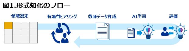 製造業における<br />ビッグデータ活用の盲点と対策(2)