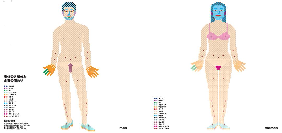 「身体の部位と企業の関わり」を男女別にして<br />構造的なオチを作ったインフォグラフィック