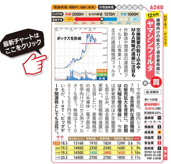 ヤマシンフィルタの最新株価はこちら!