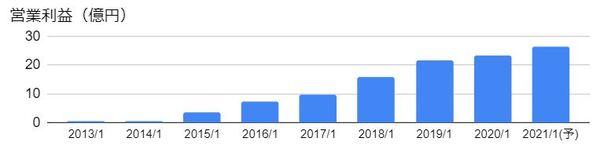 トリケミカル研究所(4369)の営業利益の推移