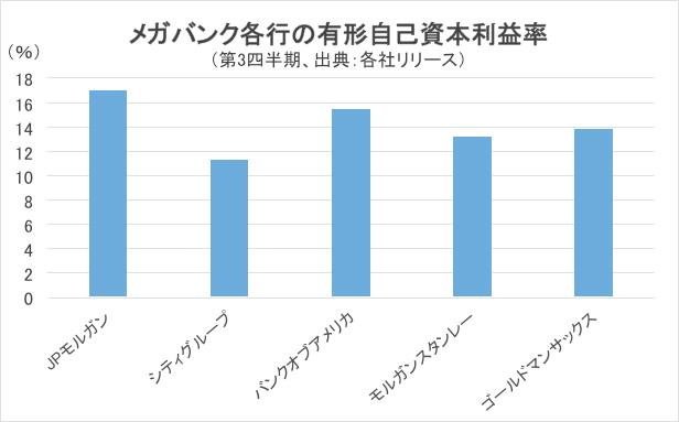 メガバンク各行の有形自己資本利益率グラフ