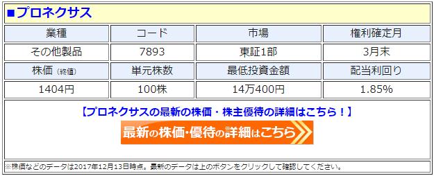 プロネクサス(7893)の最新の株価