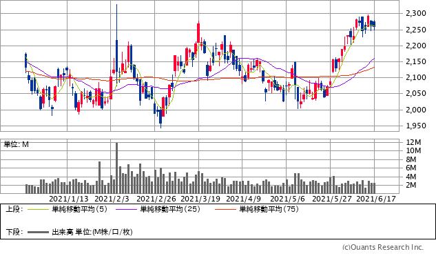 SUBARU(7270)チャート/日足・6カ月