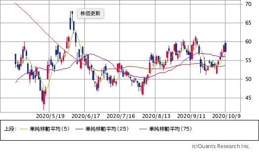 ハイアット・ホテルズ(H)チャート/日足・6カ月