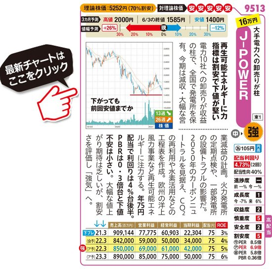 J-POWERの最新株価はこちら!