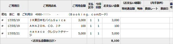「Booking.comカード」の利用明細
