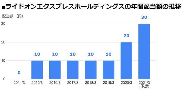 ライドオンエクスプレスホールディングス(6082)の年間配当額の推移