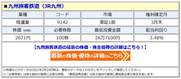 JR九州の最新株価はこちら!