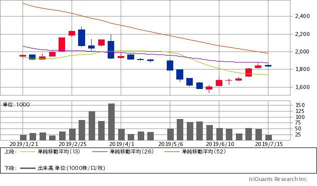 東京特殊電線(5807)チャート/週足・6カ月