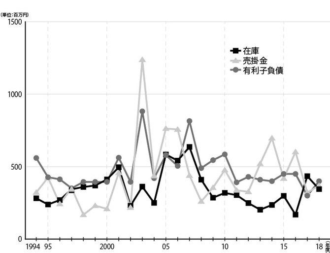 日本レーザーの在庫・売掛金・有利子負債の推移(1994〜2018年度)