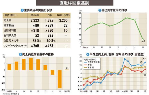 【日本マクドナルドホールディングス】客単価上昇、客数も回復基調 黒字予想の裏であえぐ現場社員