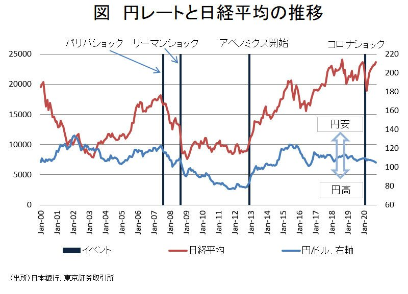 円レートと日経平均の推移