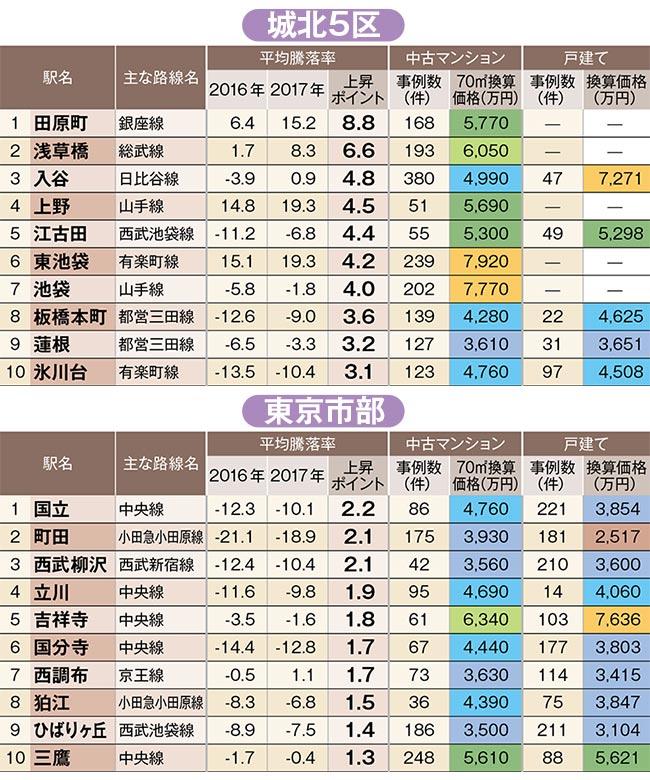 中古住宅「狙い目駅」ランキング!城北5区の1位は田原町駅、東京市部の1位は?