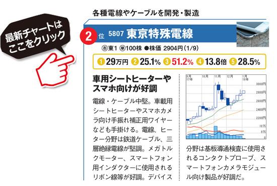 東京特殊電線の最新株価はこちら!