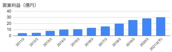 コムチュア(3844)の営業利益の推移