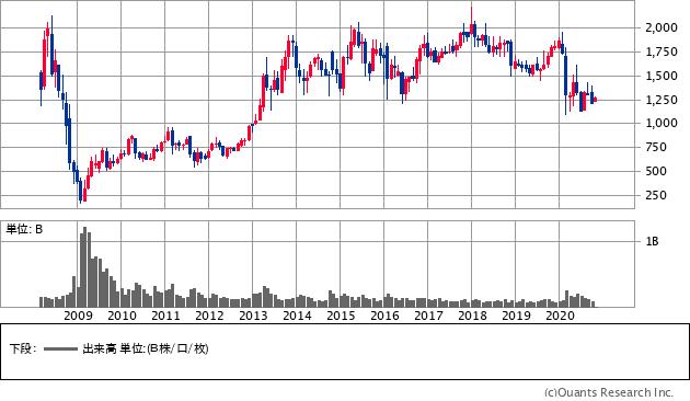 オリックス(8591)の株価チャート