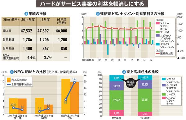 【富士通】改革進まず10年間ゼロ成長 遅過ぎたPC事業売却の決断