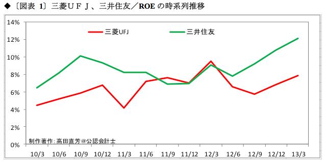 ぺんぺん草の余力を残す三井住友と<br />規模の不経済に陥った三菱UFJ