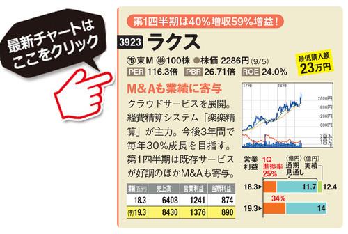 ラクスの最新株価はこちら!