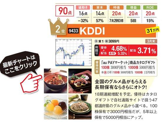 KDDIの最新株価はこちら!