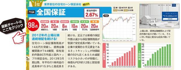 全国保証の最新株価はこちら!