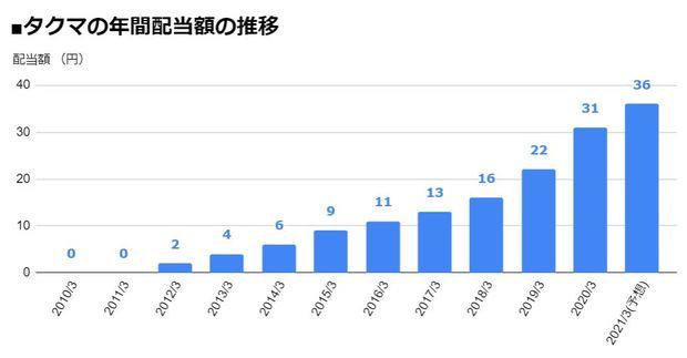タクマ(6013)の年間配当額の推移