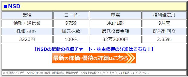 NSD(9759)の株価