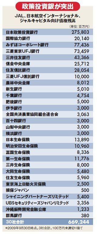 JAL関連の金融機関別融資残高一覧