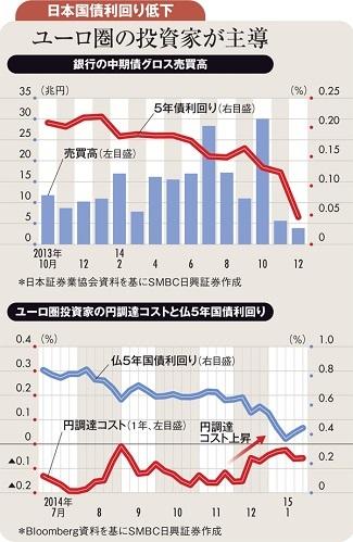 ECBへの量的緩和期待が<br />日本の金利を上昇させた
