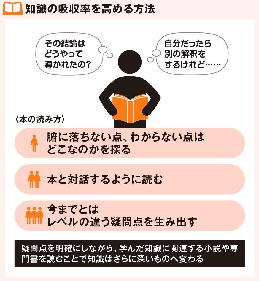 知識の吸収率を高める方法