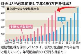 立川一さんの受取配当金の推移。