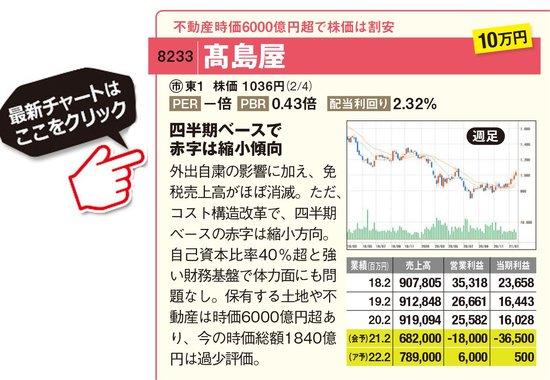 高島屋の最新株価はこちら!