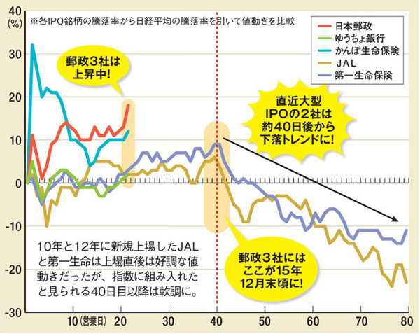 指数組み入れ後に下落しやすい!10年と12年に新規上場したJALと第一生命は上場直後は好調な値動きだったが、指数に組み入れたと見られる40日目以降は軟調に。