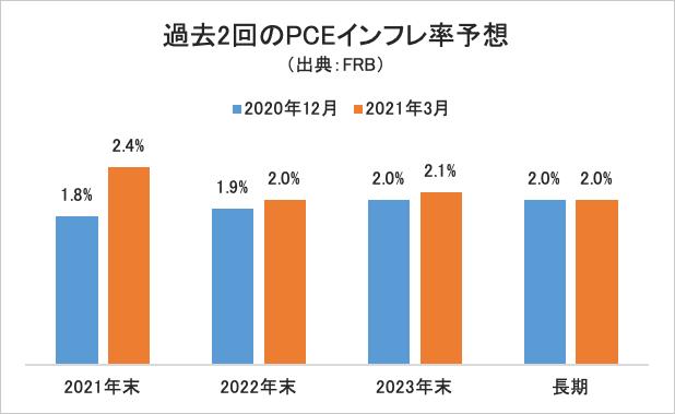 PCEインフレ率予想グラフ