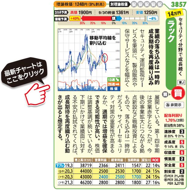 ラック (3857)の最新株価チャート(SBI証券サイトへ移動します)はこちら