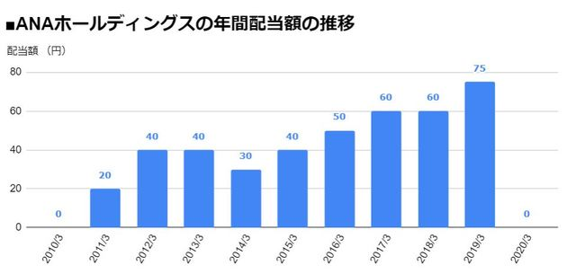 株価 チャート ana