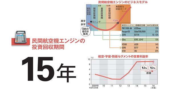 "【IHI】苦節30年で屋台骨へ成長 ""勝ち馬""に乗る航空機エンジン"