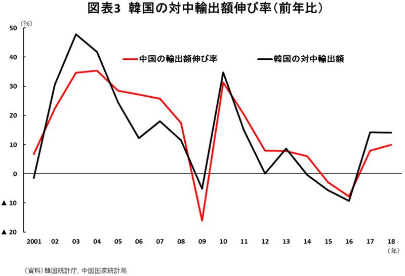図表3韓国の対中輸出額伸び率(前年比)