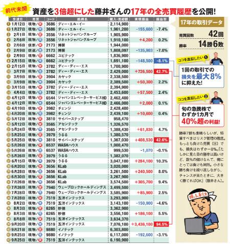 資産を3倍超にした藤井さんの2017年の全売買履歴