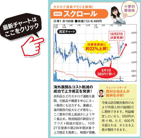 スクロールの最新株価はこちら!